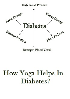 How Yoga Helps In Diabetes?